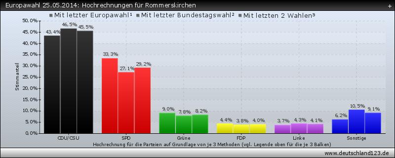 Europawahl 25.05.2014: Hochrechnungen für Rommerskirchen