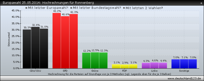 Europawahl 25.05.2014: Hochrechnungen für Ronnenberg