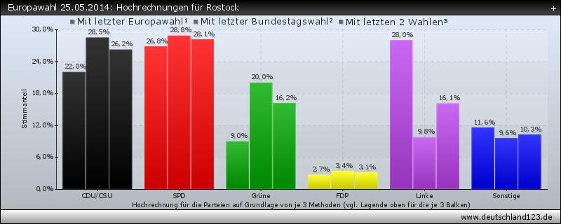 Europawahl 25.05.2014: Hochrechnungen für Rostock