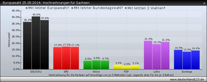 Europawahl 25.05.2014: Hochrechnungen für Sachsen