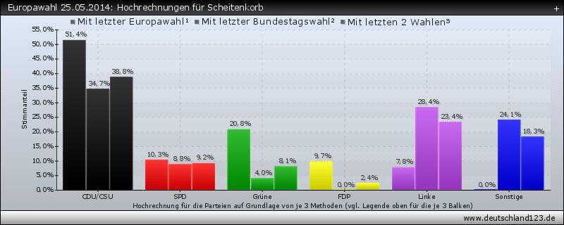 Europawahl 25.05.2014: Hochrechnungen für Scheitenkorb