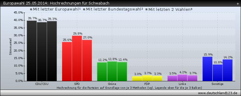 Europawahl 25.05.2014: Hochrechnungen für Schwabach