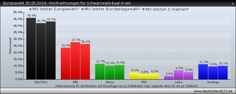 Europawahl 25.05.2014: Hochrechnungen für Schwarzwald-Baar-Kreis