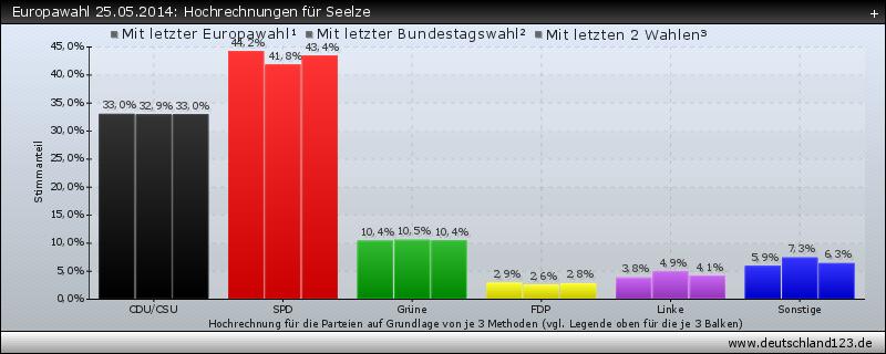 Europawahl 25.05.2014: Hochrechnungen für Seelze