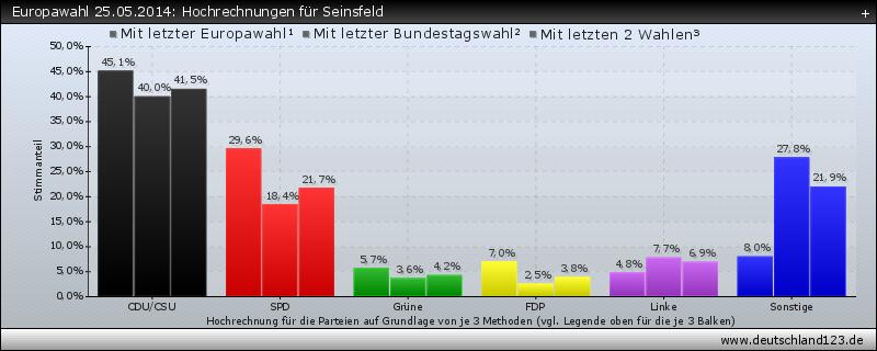Europawahl 25.05.2014: Hochrechnungen für Seinsfeld