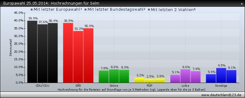 Europawahl 25.05.2014: Hochrechnungen für Selm