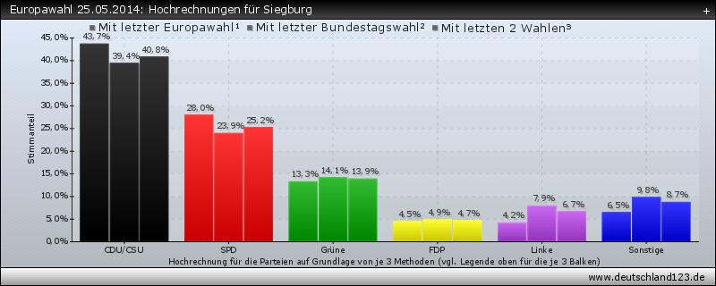Europawahl 25.05.2014: Hochrechnungen für Siegburg