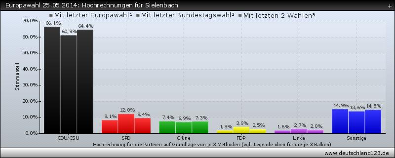 Europawahl 25.05.2014: Hochrechnungen für Sielenbach