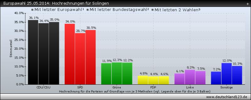 Europawahl 25.05.2014: Hochrechnungen für Solingen
