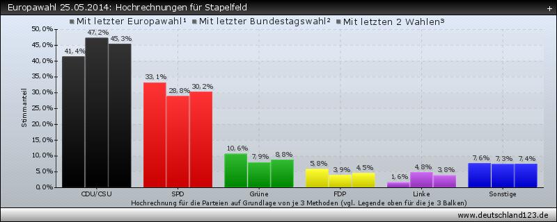 Europawahl 25.05.2014: Hochrechnungen für Stapelfeld