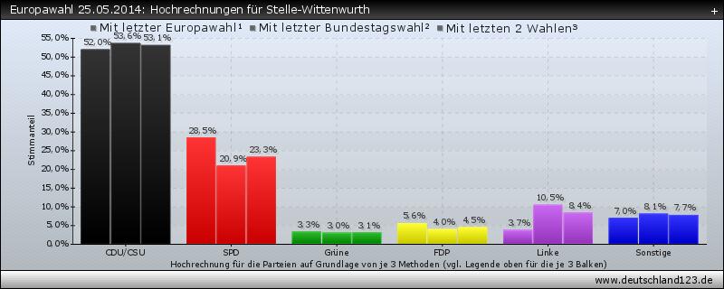 Europawahl 25.05.2014: Hochrechnungen für Stelle-Wittenwurth