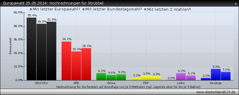 Europawahl 25.05.2014: Hochrechnungen für Strübbel