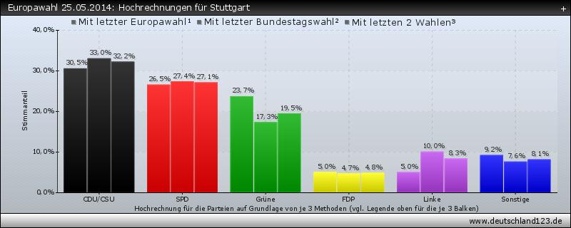 Europawahl 25.05.2014: Hochrechnungen für Stuttgart