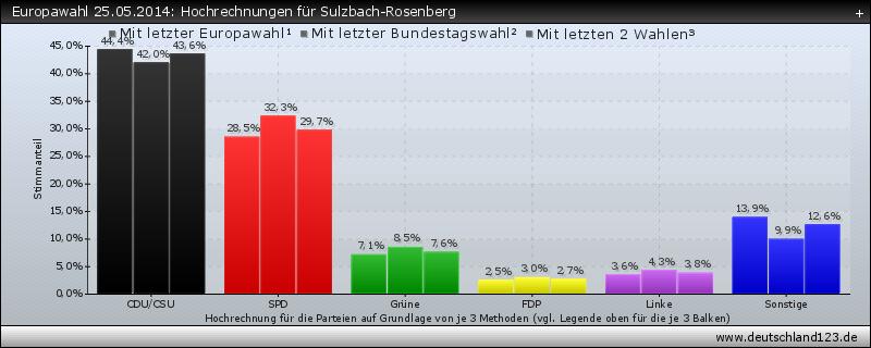 Europawahl 25.05.2014: Hochrechnungen für Sulzbach-Rosenberg