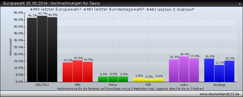 Europawahl 25.05.2014: Hochrechnungen für Taura