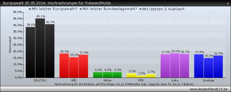 Europawahl 25.05.2014: Hochrechnungen für Trebsen/Mulde
