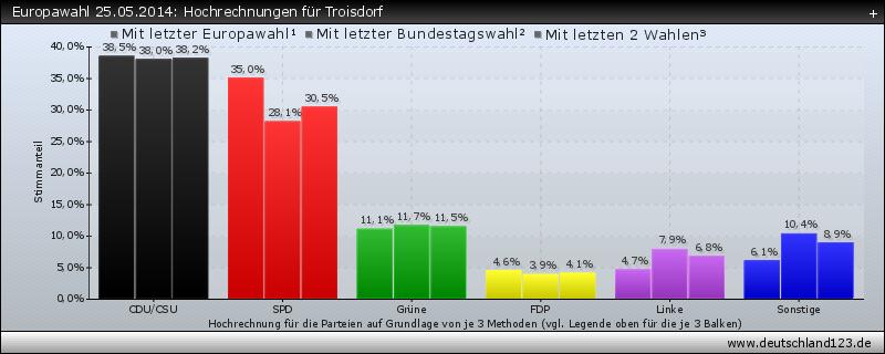 Europawahl 25.05.2014: Hochrechnungen für Troisdorf