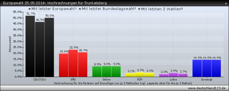 Europawahl 25.05.2014: Hochrechnungen für Trunkelsberg