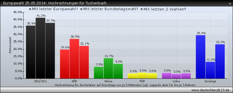 Europawahl 25.05.2014: Hochrechnungen für Tuchenbach