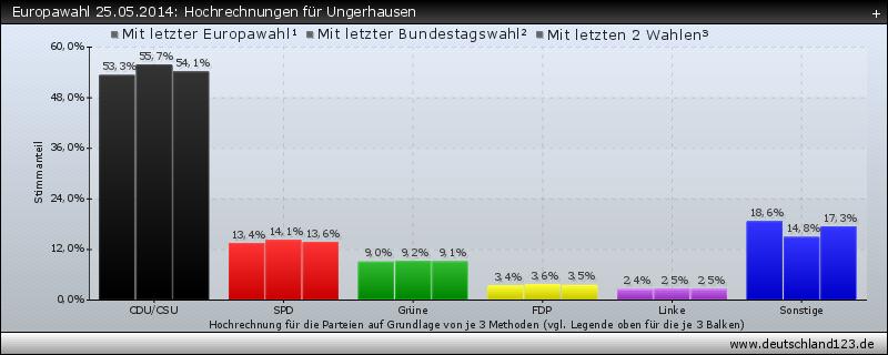 Europawahl 25.05.2014: Hochrechnungen für Ungerhausen