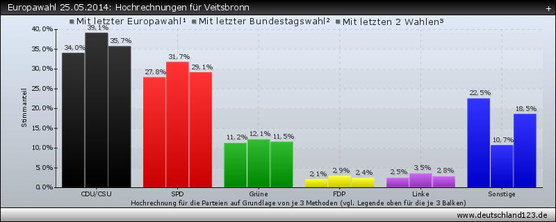 Europawahl 25.05.2014: Hochrechnungen für Veitsbronn