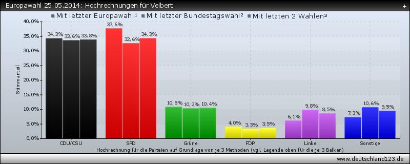 Europawahl 25.05.2014: Hochrechnungen für Velbert