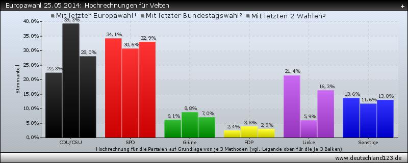 Europawahl 25.05.2014: Hochrechnungen für Velten