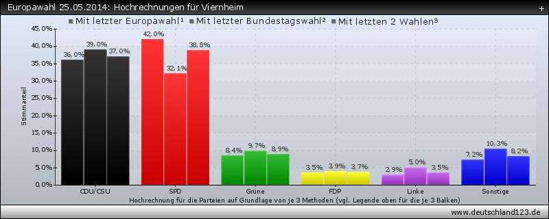 Europawahl 25.05.2014: Hochrechnungen für Viernheim
