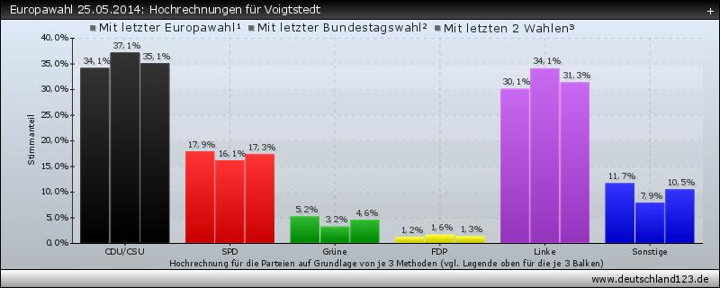 Europawahl 25.05.2014: Hochrechnungen für Voigtstedt