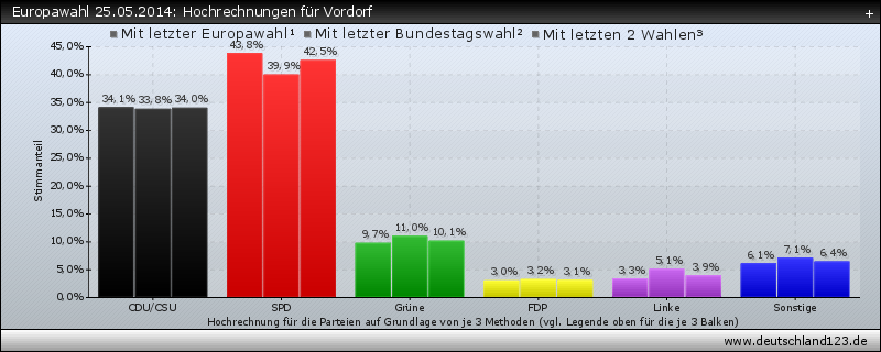 Europawahl 25.05.2014: Hochrechnungen für Vordorf