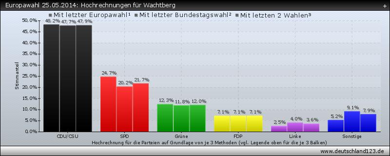 Europawahl 25.05.2014: Hochrechnungen für Wachtberg