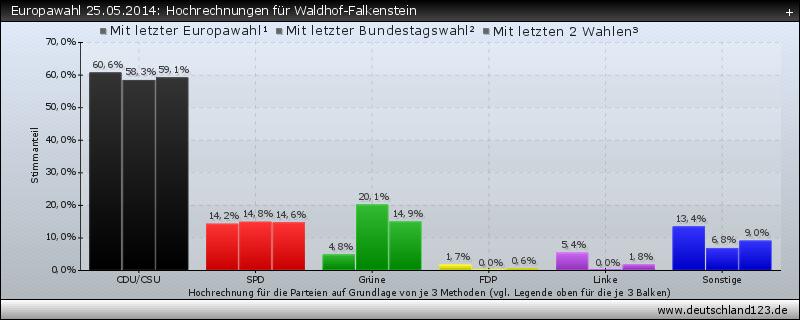 Europawahl 25.05.2014: Hochrechnungen für Waldhof-Falkenstein
