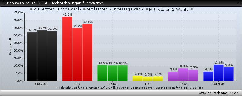 Europawahl 25.05.2014: Hochrechnungen für Waltrop