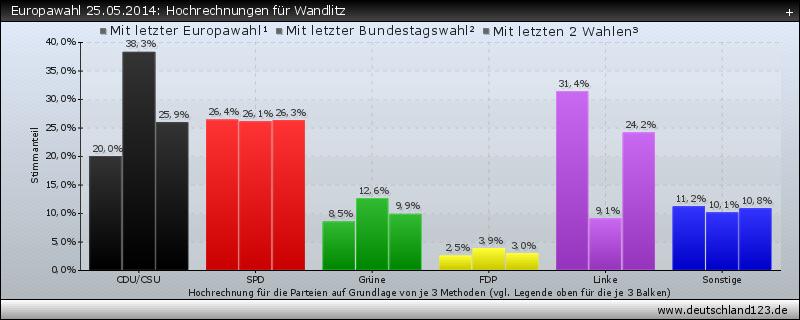 Europawahl 25.05.2014: Hochrechnungen für Wandlitz