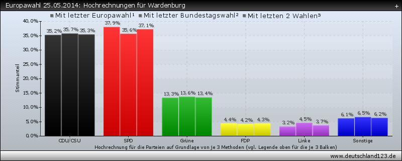 Europawahl 25.05.2014: Hochrechnungen für Wardenburg