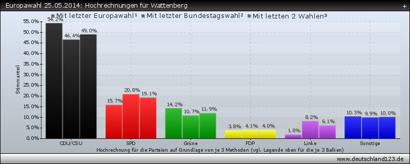 Europawahl 25.05.2014: Hochrechnungen für Wattenberg
