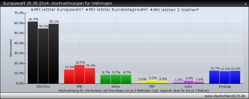 Europawahl 25.05.2014: Hochrechnungen für Wehringen