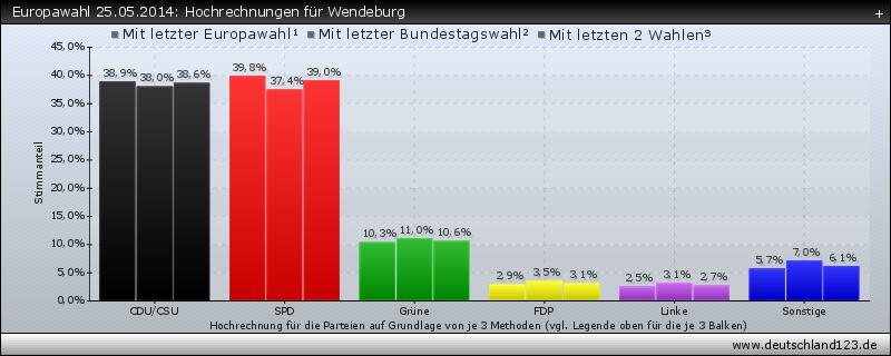 Europawahl 25.05.2014: Hochrechnungen für Wendeburg
