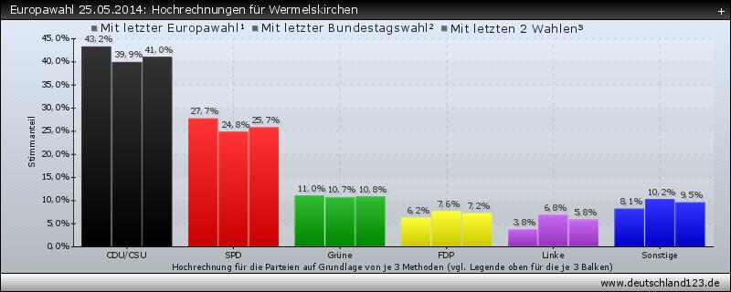 Europawahl 25.05.2014: Hochrechnungen für Wermelskirchen
