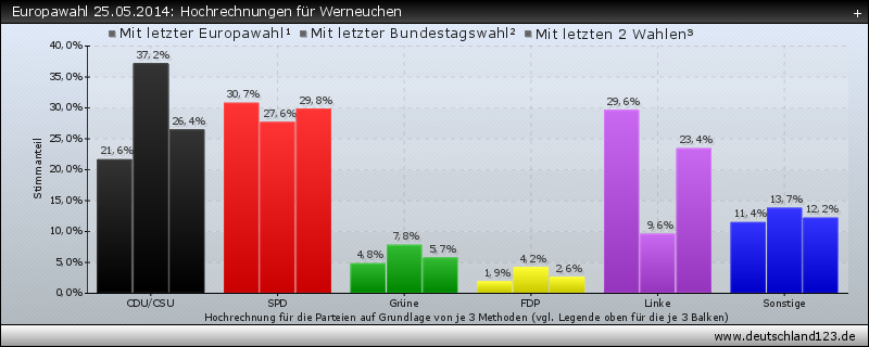 Europawahl 25.05.2014: Hochrechnungen für Werneuchen