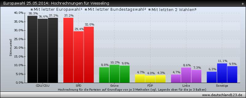 Europawahl 25.05.2014: Hochrechnungen für Wesseling
