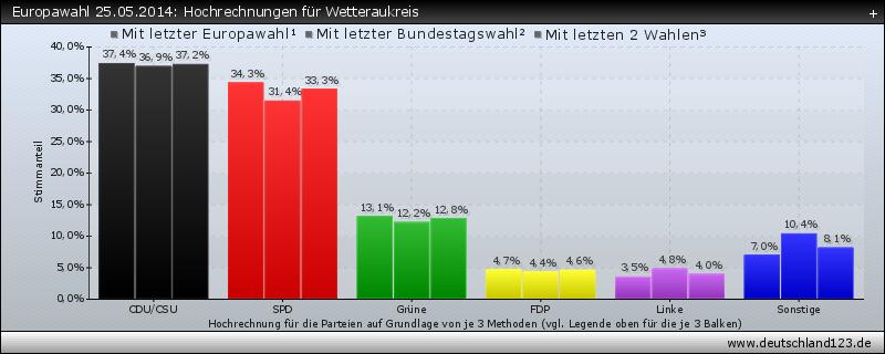 Europawahl 25.05.2014: Hochrechnungen für Wetteraukreis