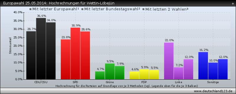 Europawahl 25.05.2014: Hochrechnungen für Wettin-Löbejün