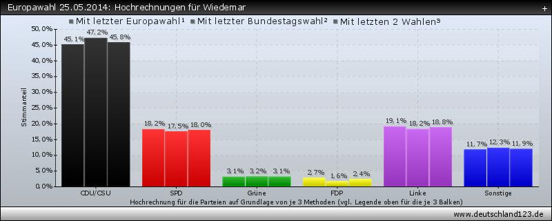 Europawahl 25.05.2014: Hochrechnungen für Wiedemar