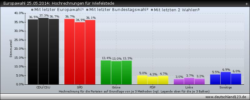 Europawahl 25.05.2014: Hochrechnungen für Wiefelstede