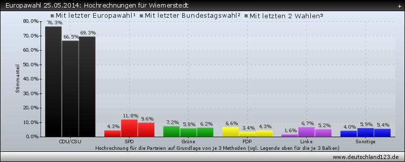 Europawahl 25.05.2014: Hochrechnungen für Wiemerstedt