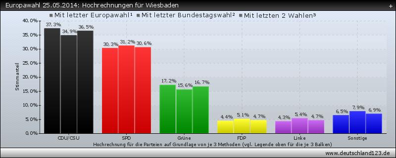 Europawahl 25.05.2014: Hochrechnungen für Wiesbaden