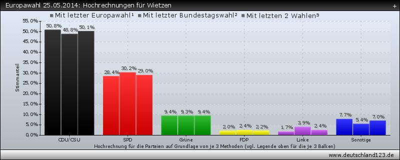 Europawahl 25.05.2014: Hochrechnungen für Wietzen