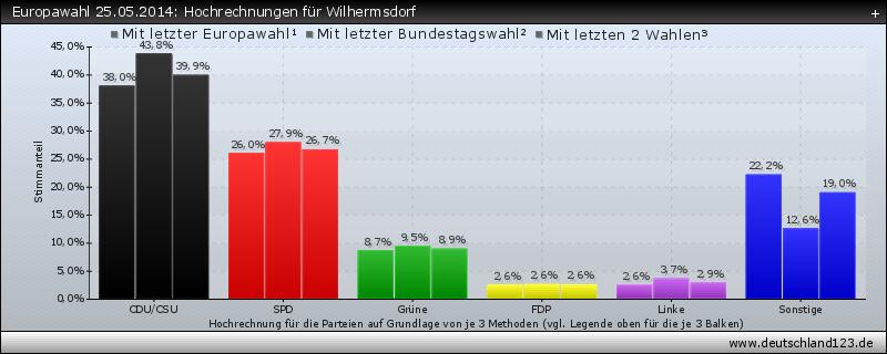 Europawahl 25.05.2014: Hochrechnungen für Wilhermsdorf