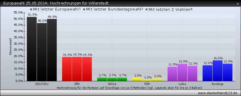 Europawahl 25.05.2014: Hochrechnungen für Willerstedt